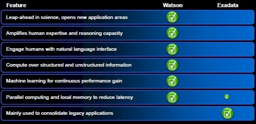 IBM Watson vs Oracle Exadata