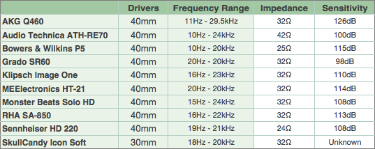 Headphones comparison table
