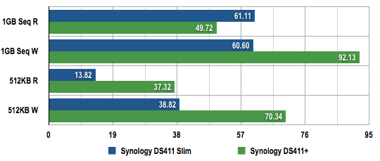 Synology DS411 Slim