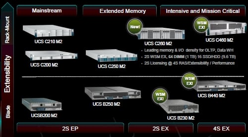 Cisco UCS server family