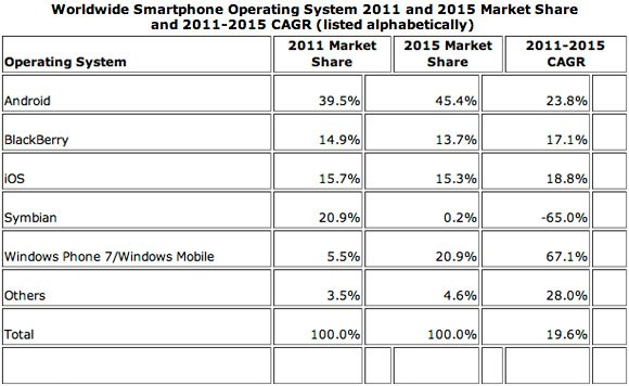 IDC smartphone market share stats and projections