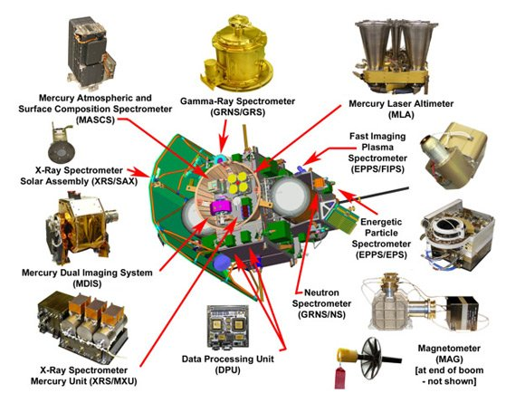 Graphic showing Messenger's instruments. Image: NASA
