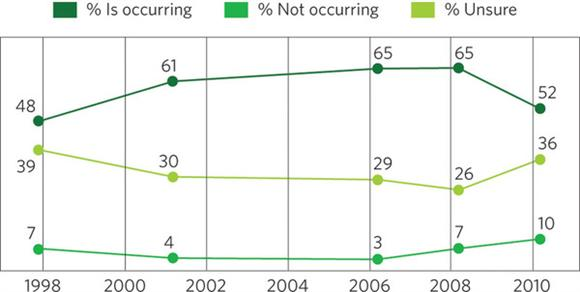 Gallup climate concern figures. Credit: Nature Climate Change