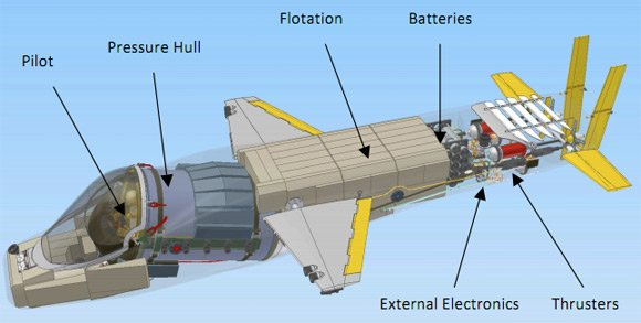 The components of the Deep Flight Challenger. Image: Deep Flight