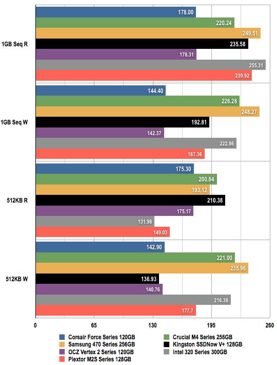 SSD Comparison
