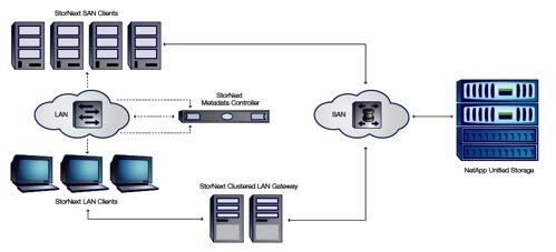 NetApp StorNext