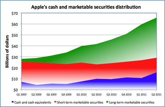 Apple's cash and marketable-securities distribution