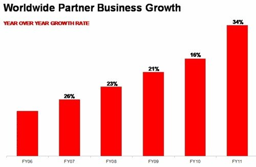 Red Hat channel sales growth