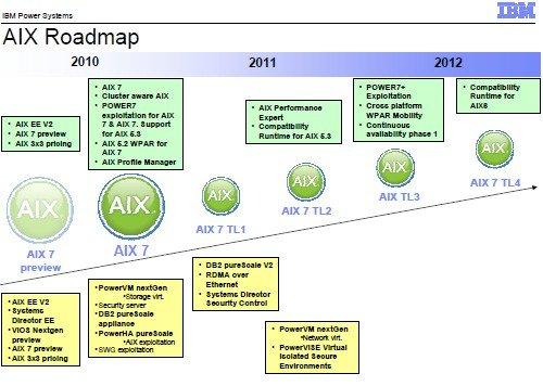 AIX Power chip roadmap