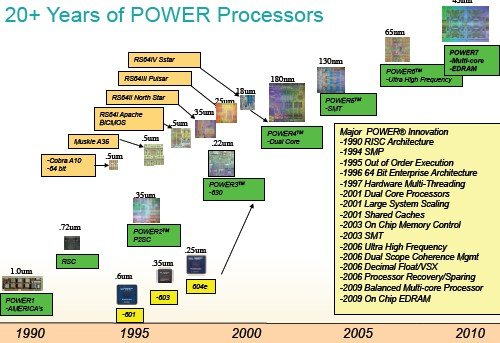 Power chip roadmap all time