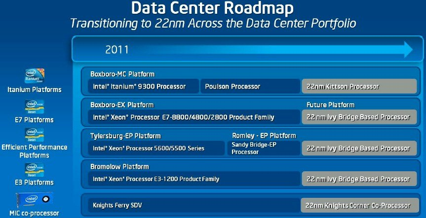 Intel's 22nm server chip roadmap