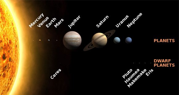 The planets according to Wikipedia, showing Pluto as a dwarf planet