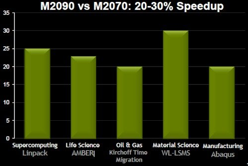 Nvidia Tesla M2090 performance