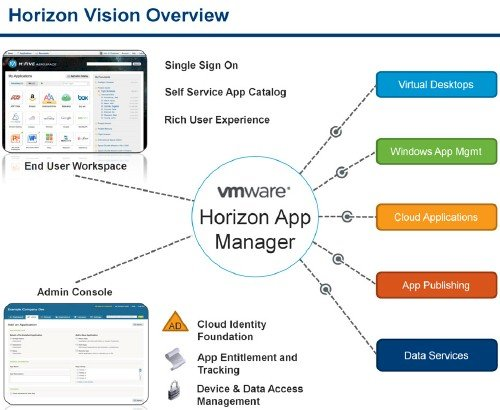 VMware's Project Horizon plan