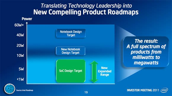 Intel low-power roadmap