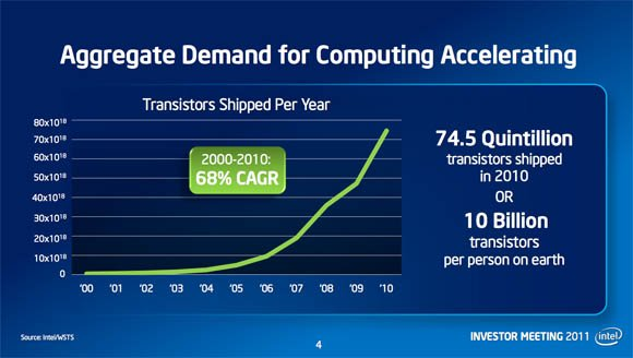Slide from Paul Otellini's Investor's Meeting keynote showing transistor-manufacturing compound annual growth rate