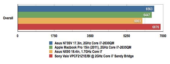 Sony Vaio VPCF21Z1E