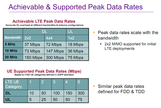 LTE Peak Rates