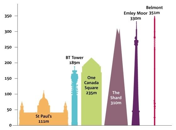 UK's tallest buildings