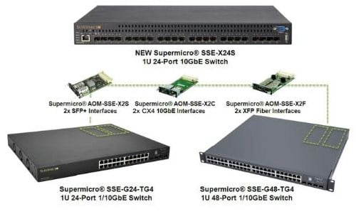 Super Micro Ethernet switches