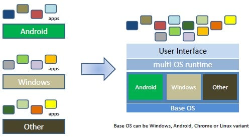 BlueStacks schematic