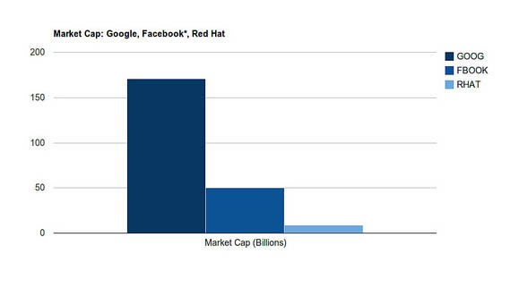Market-capitalization stats for Google, Facebook, and Red Hat
