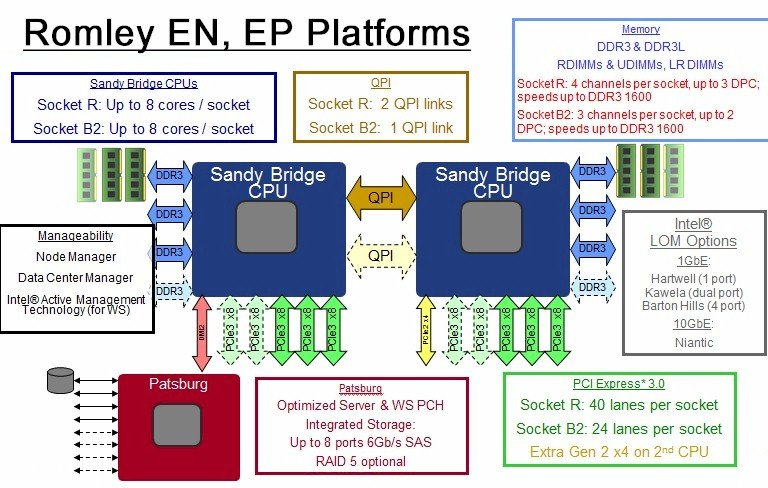 Intel's Romley EN and EP Server Platform