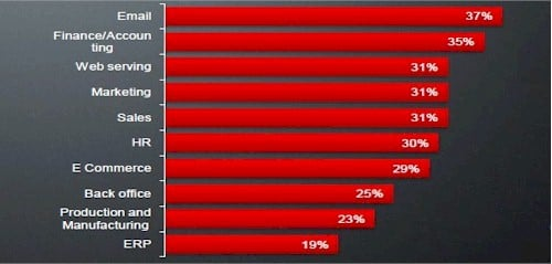 AMD cloud survey 3a