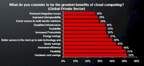 AMD cloud survey 2