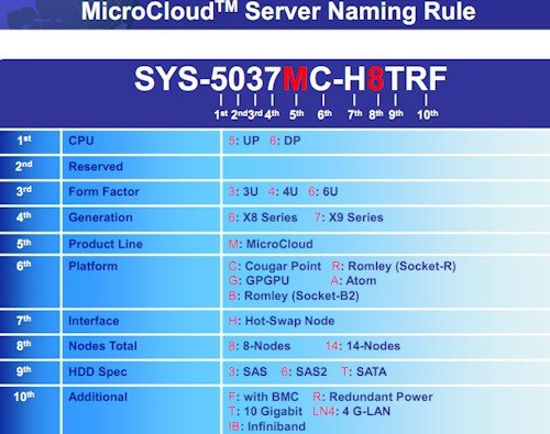 Super Micro MicroCloud options