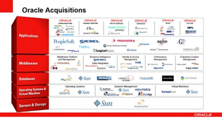 Oracle's acquisitions, source: Oracle