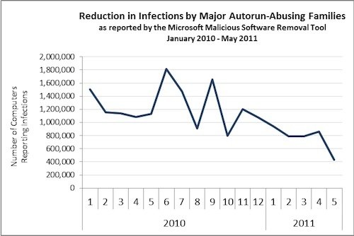 Chart showing infections targeting autorun