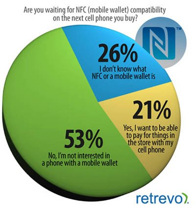NFC survey - source: Retrevo