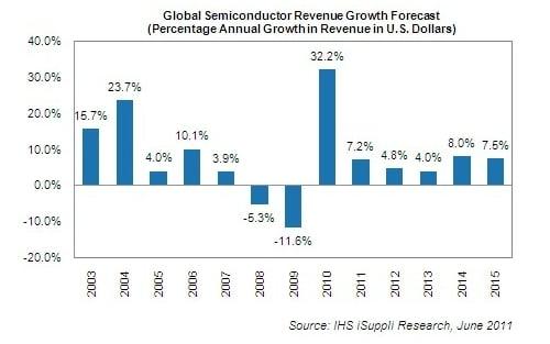 iSuppli chip sales forecast for 2011