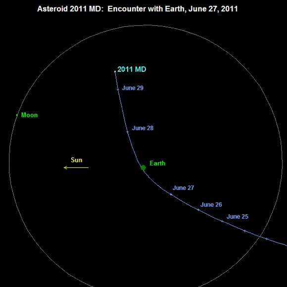 Track of asteroid 2011MD past Earth. Credit: NASA
