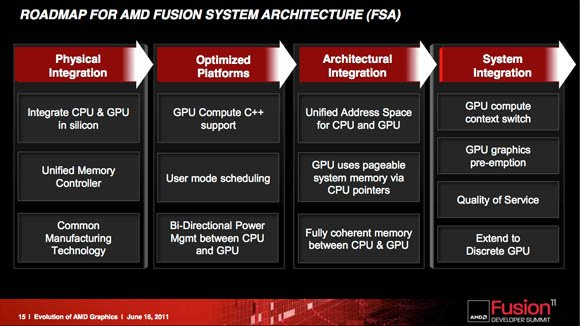 AMD Fusion Summit 2011 keynote presentation slide: 'Evolution of AMD's Graphics Core, and Preview of Graphics Core Next'
