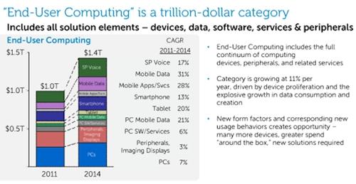 Dell client market