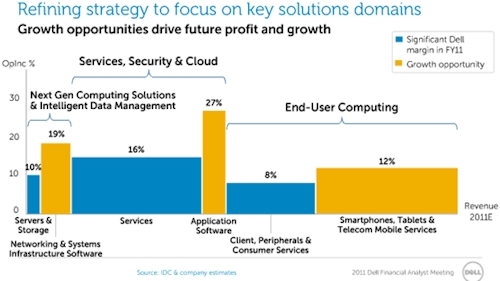 Dell growth opportunity