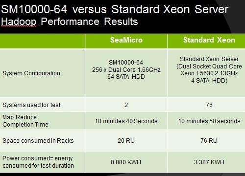 SeaMicro Hadoop test