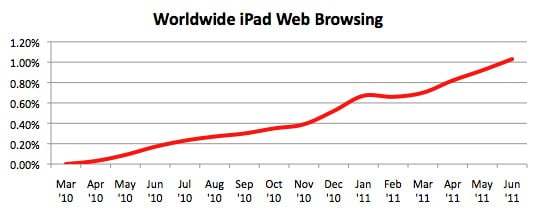 Worldwide iPad web-browsing chart