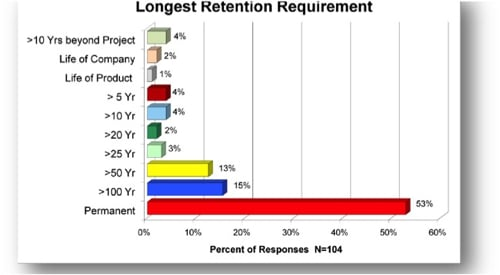 SNIA Archive Requirements Survey