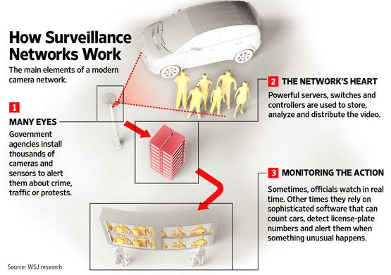 Network-surveillance infographic