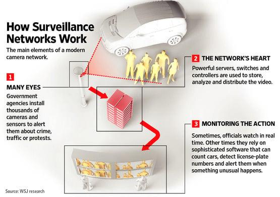 Network-surveillance infographic