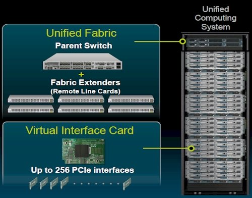 Cisco UCS architecture