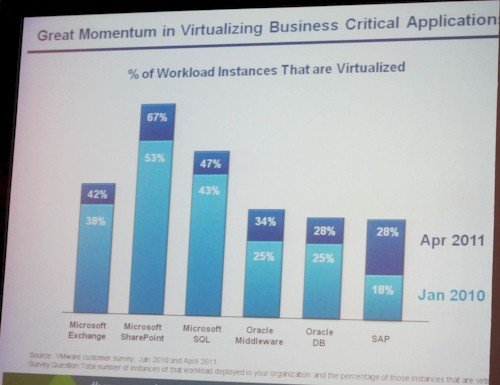 VMware virtualization penetration