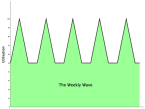 Weekly_Wave_usage_graph