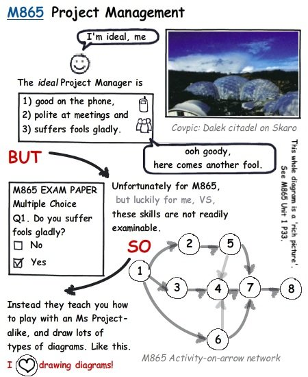 M865 course review