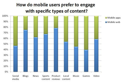 How do mobile users prefer to engage with specific types of content?
