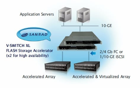 Sanrad V-Switch XL