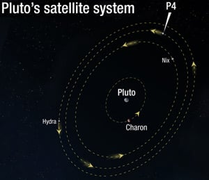 Graphic of Pluto's moons in their relative orbits. Pic: NASA